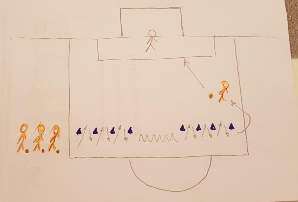 Controllo della palla