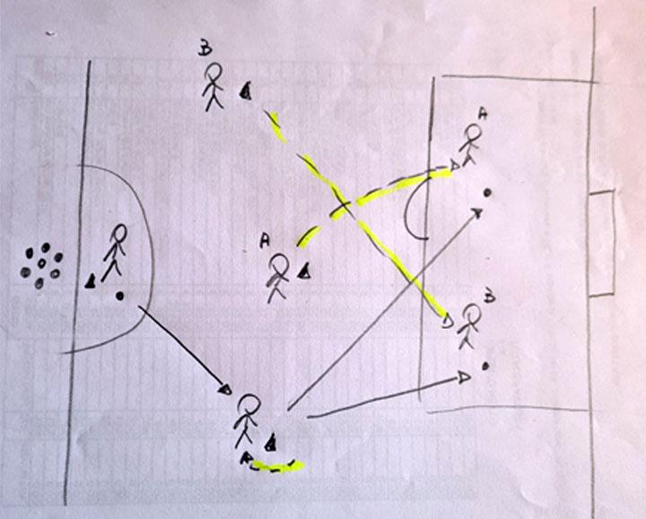 Creare spazio per ricevere la palla
