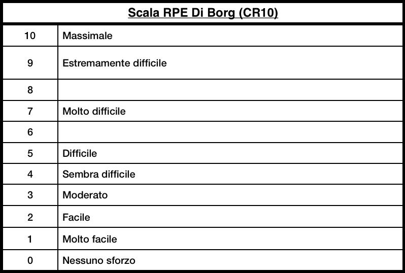 Scala di Borg